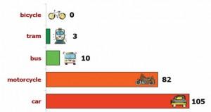 Вредни емисии, отделяни от различните превозни средства
